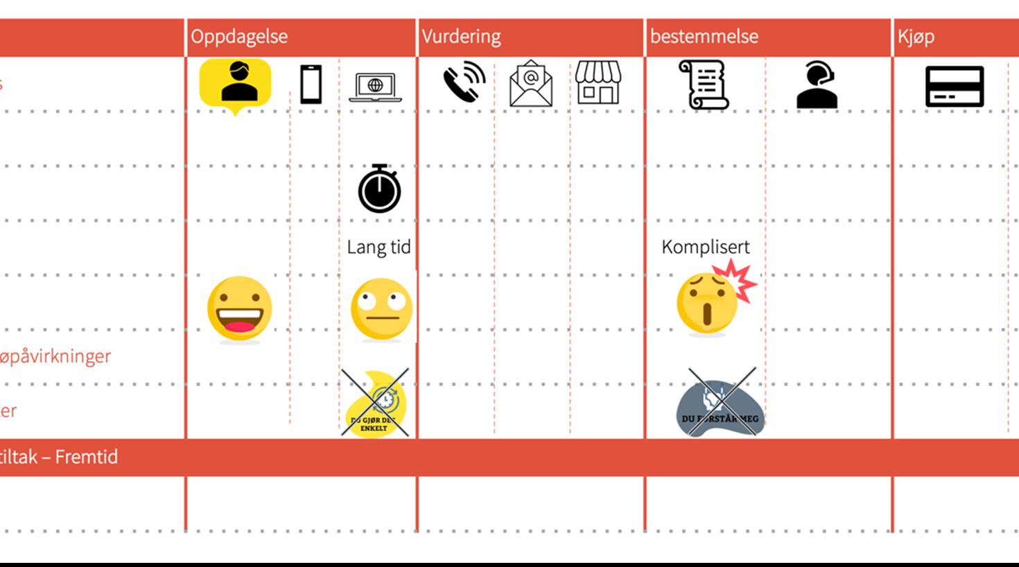 Illustrasjon som viser hvordan et Customer Journey Map som brukes i CX-arbeidet kan se ut. Kundereisekartet lar deg se på hele reisen med kundens øyne.
