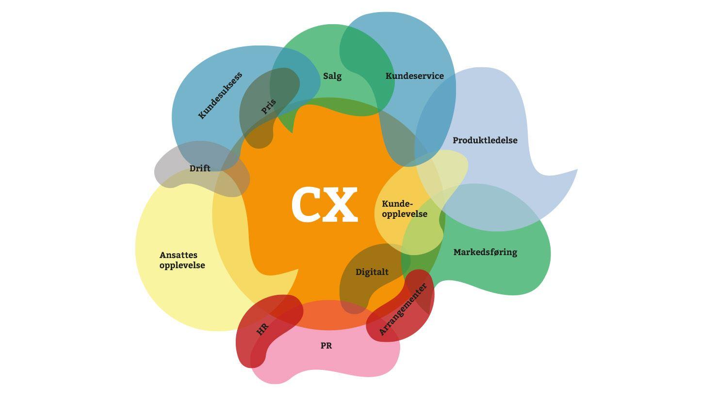 Kundeopplevelser CX